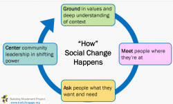 "The ""How"" of Social Change"