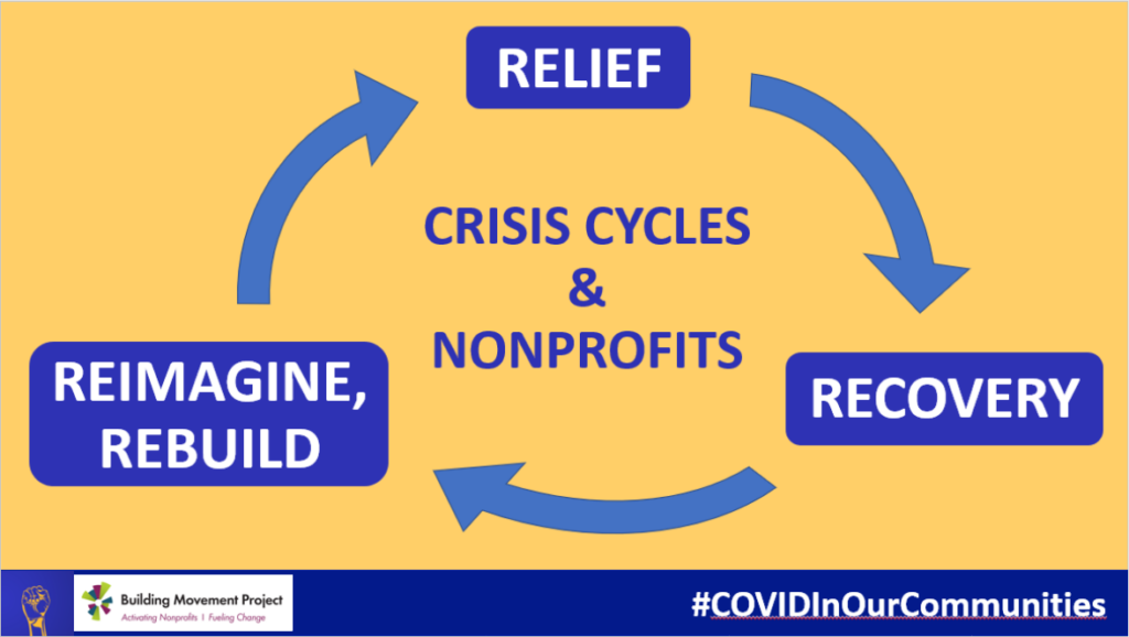 Image of nonprofit crisis cycle showing movement from relief to recovery to reimagine and rebuild.