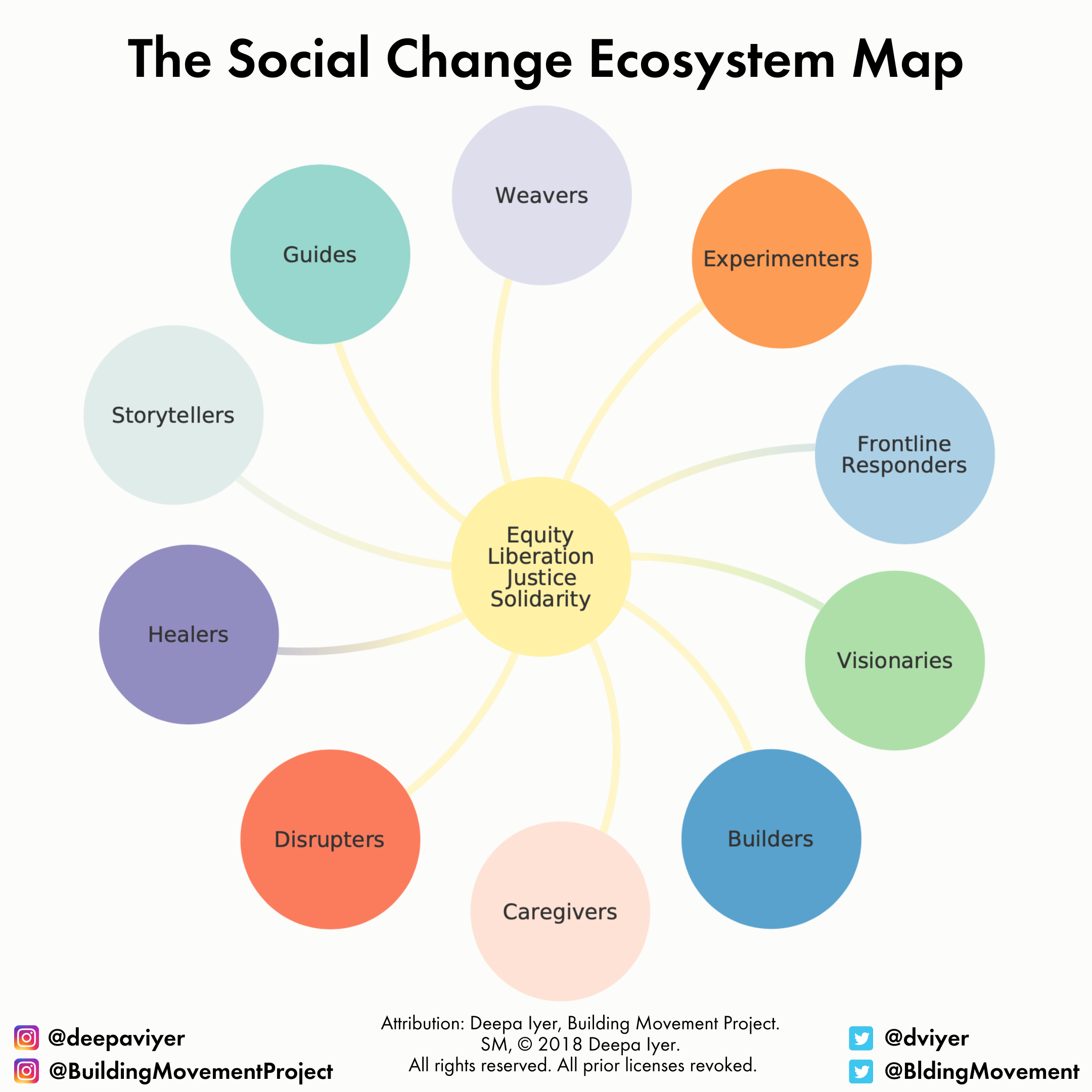 "An image of a ""map"", the text says ""Social Change Ecosystem Roles"", in it there is a central circle that says ""equity, liberation, justice, solididarity"" and around it are multiple circles with roles that work towards that goal, each one connected to the central circle by a flowing line. The external circles, or roles, say: weavers, experimenters, frontline responders, visionaries, builders, caregivers, disrupters, healers, storytellers, and guides."